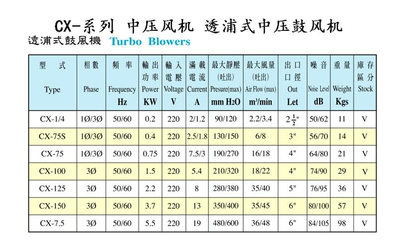 HTB-75-105 透浦式中压风机 功率750W中压鼓风机 全风风机示例图6