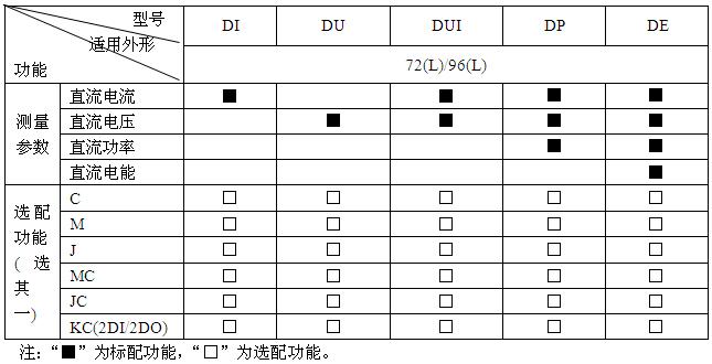 安科瑞PZ72-DE直流检测仪表,LED显示示例图2