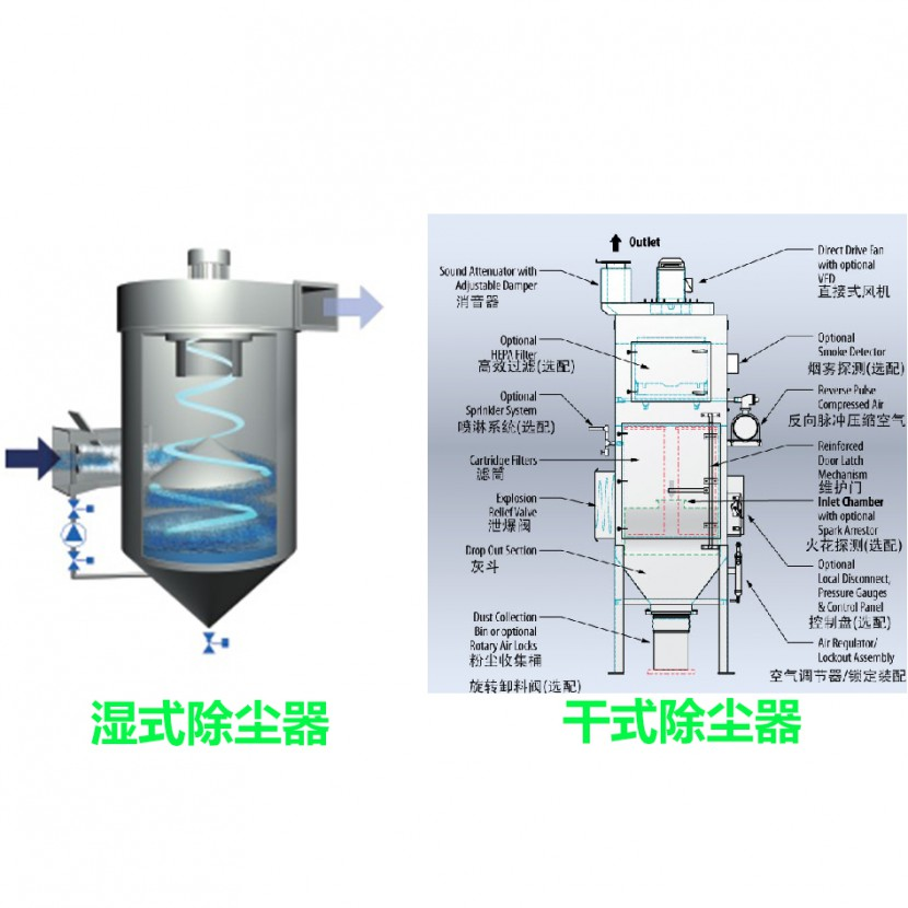 科朗兹KSW-T湿式除尘器与干式除尘器对比选择请看这里示例图2