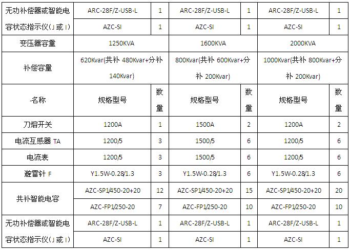 安科瑞AZC-SI智能电力电容补偿装置示例图5