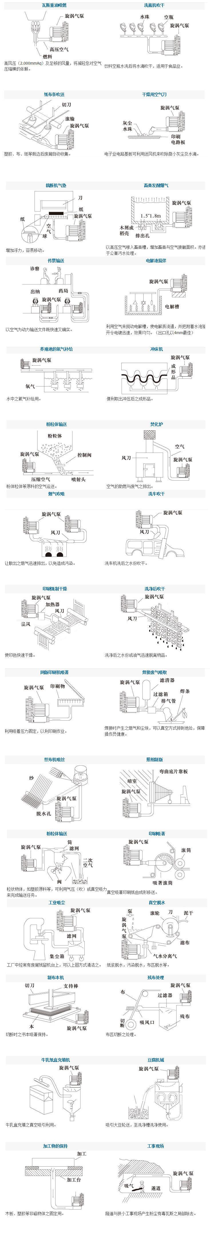 高压风机 全风高压鼓风机 上海全风高压气泵 旋涡高压风机示例图10