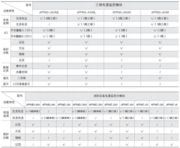 安科瑞AFPM3系列消防设备电源监控主模块,厂家直销示例图4