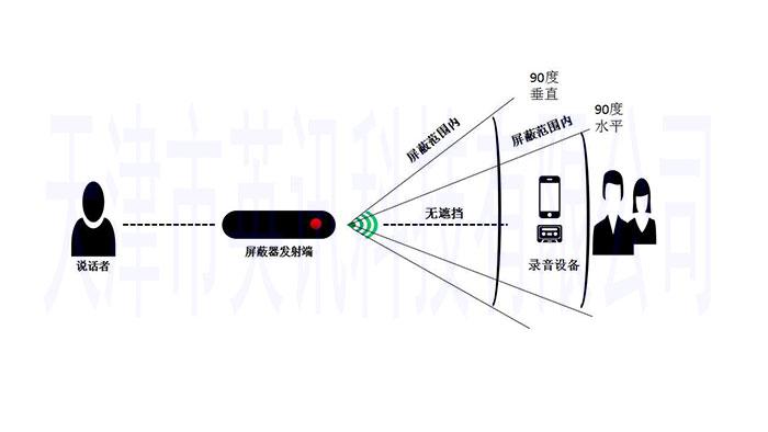 录音屏蔽器 英讯 公安部检测 YX-007mini-2示例图5