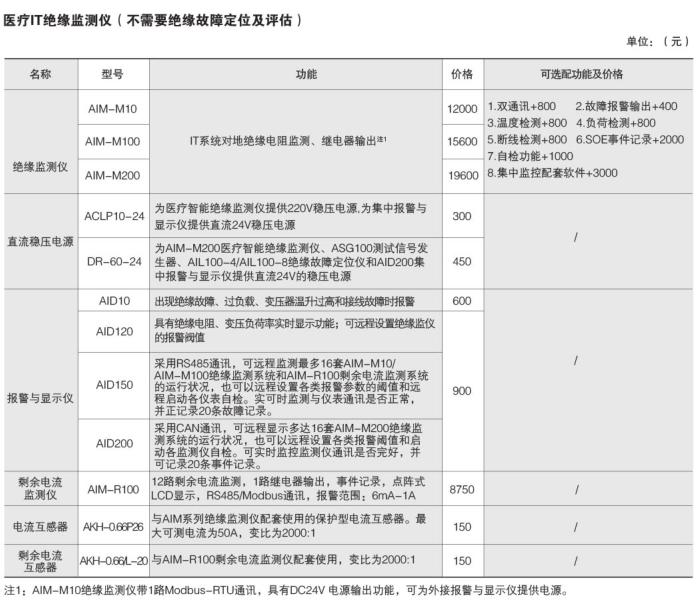 安科瑞GGF-I医用隔离电源绝缘监测装置示例图29