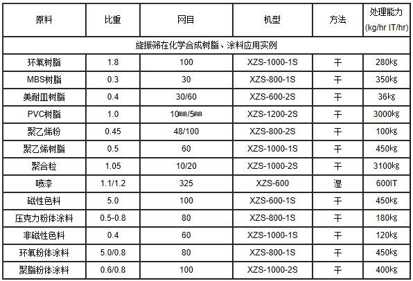 永盈会app -中药粉用不锈钢振动筛-1000型圆形振动筛 GMP药粉分级筛选除杂精细筛示例图5