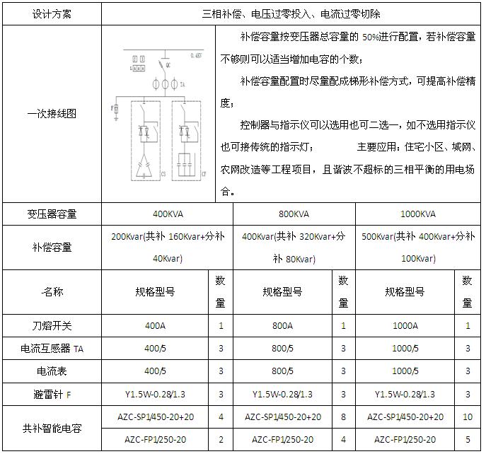 安科瑞AZC-SI智能电力电容补偿装置示例图4