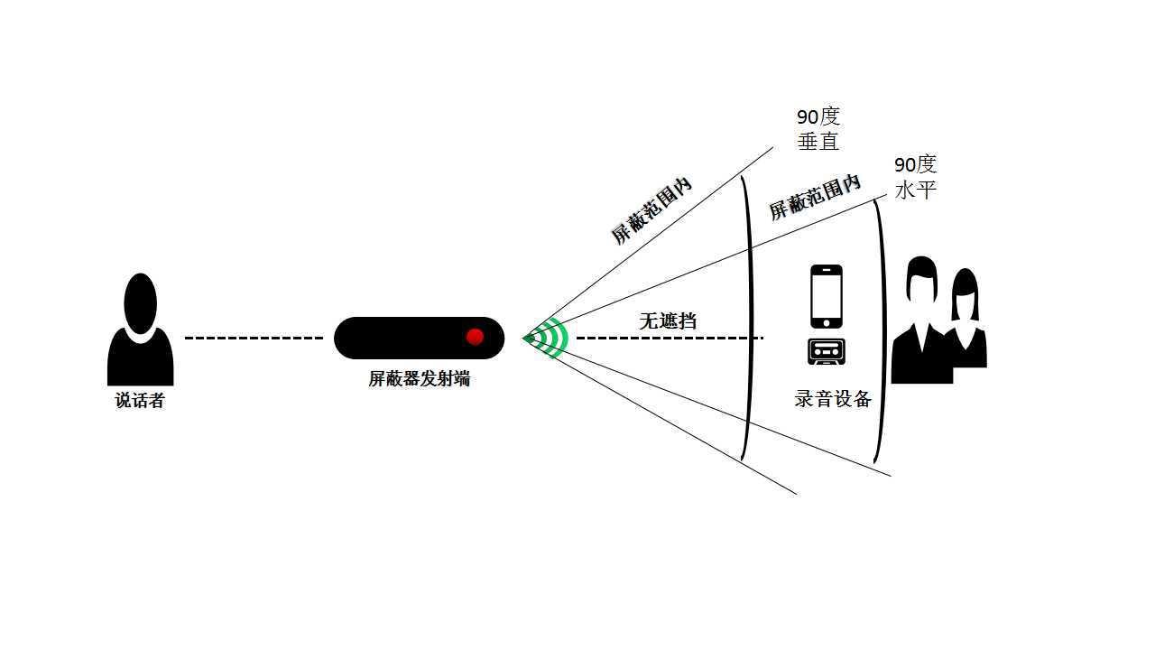 英讯隐蔽式 录音屏蔽器录音干扰器YX-007mini-2示例图5