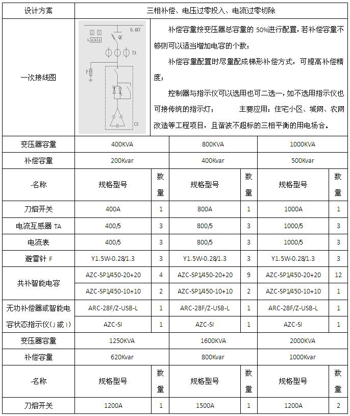 安科瑞AZC-SI智能电力电容补偿装置示例图2