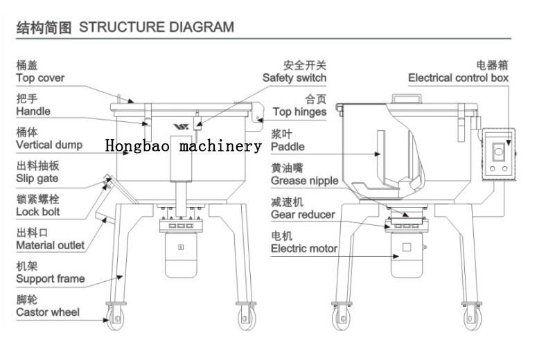 立式塑料混色机  100KG立式混色机图片价格示例图10