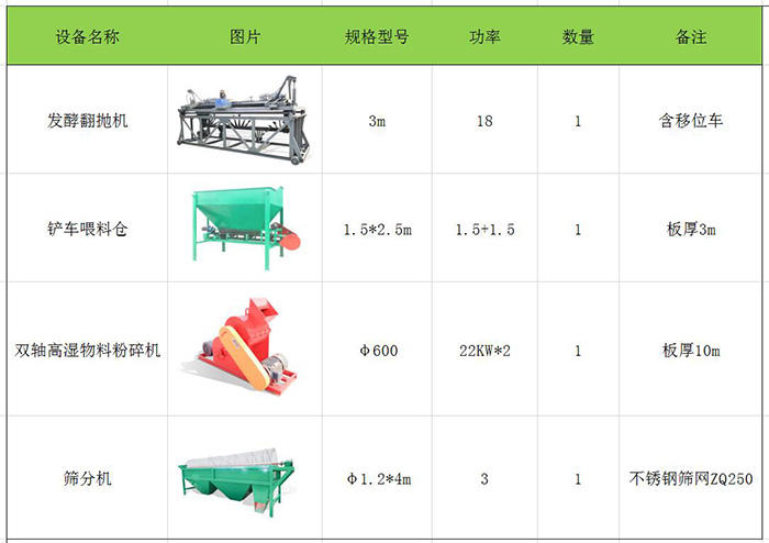 鸡粪有机肥生产线设备价格,鸡粪有机肥生产线设备厂家在线报价示例图2