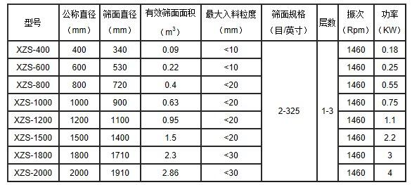 永盈会app -中药粉用不锈钢振动筛-1000型圆形振动筛 GMP药粉分级筛选除杂精细筛示例图4