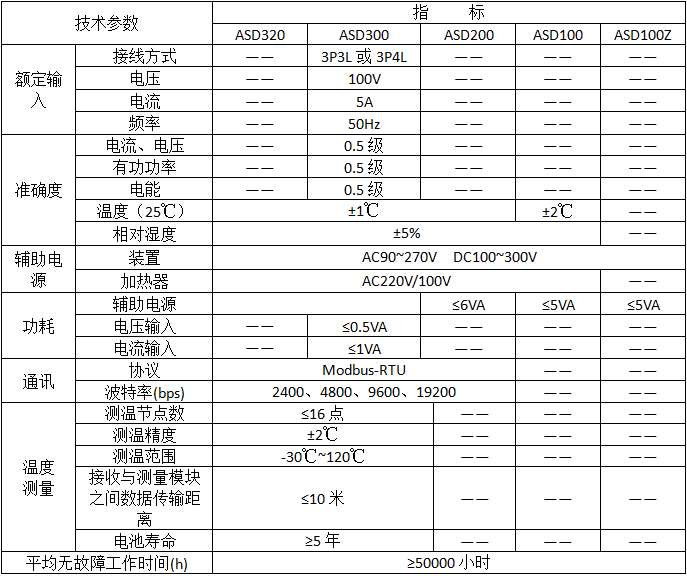 安科瑞ASD300开关柜综合测控装置示例图1