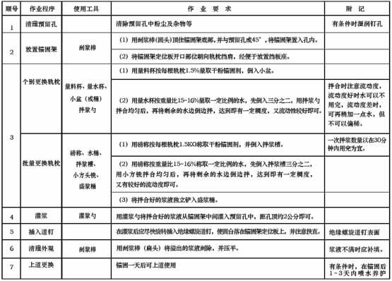 铁路轨枕螺旋道钉锚固剂 干粉型道钉锚固剂价格 北京瑞晟特道钉锚固剂厂家示例图6