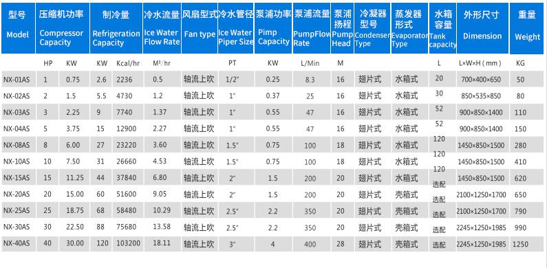 廣州諾雄廠家,攪拌罐快速降溫冷卻機,循環水冷卻機, 工業制冷機價格 ,谷瀑環保示例圖4