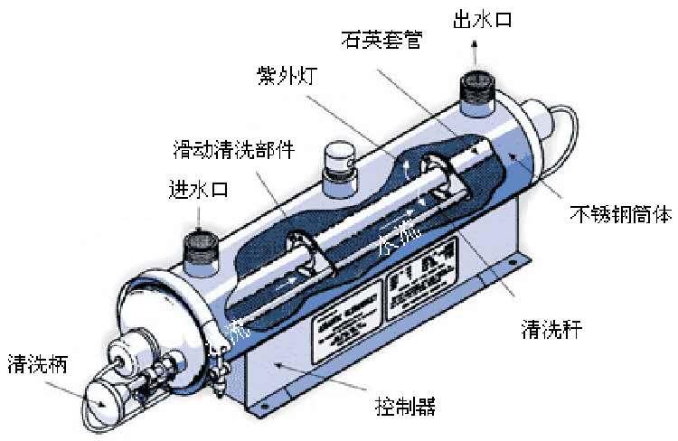 uv紫外线消毒器tx-uvc-240-腾兴环保示例图1
