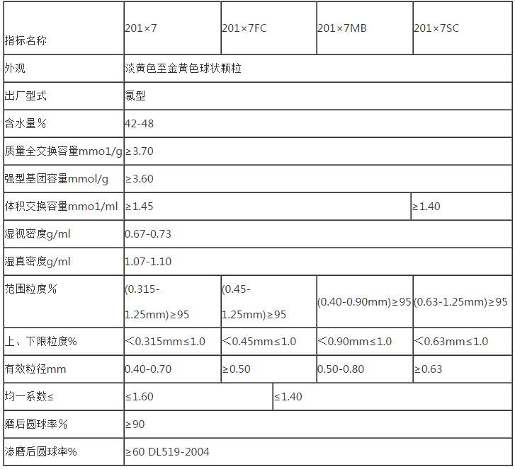 201X7(717)fc阴离子交换树脂混床强碱性阴离子树脂示例图15