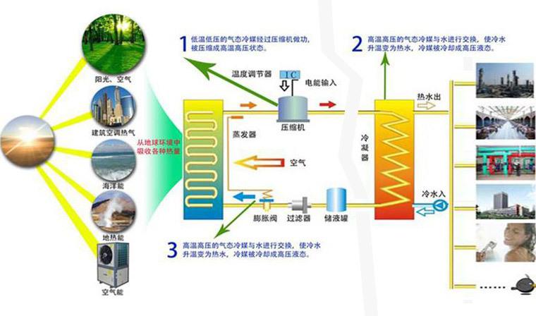 2高温空气能热泵热水器 外壳不锈钢空气能机组 热水器厂家示例图6