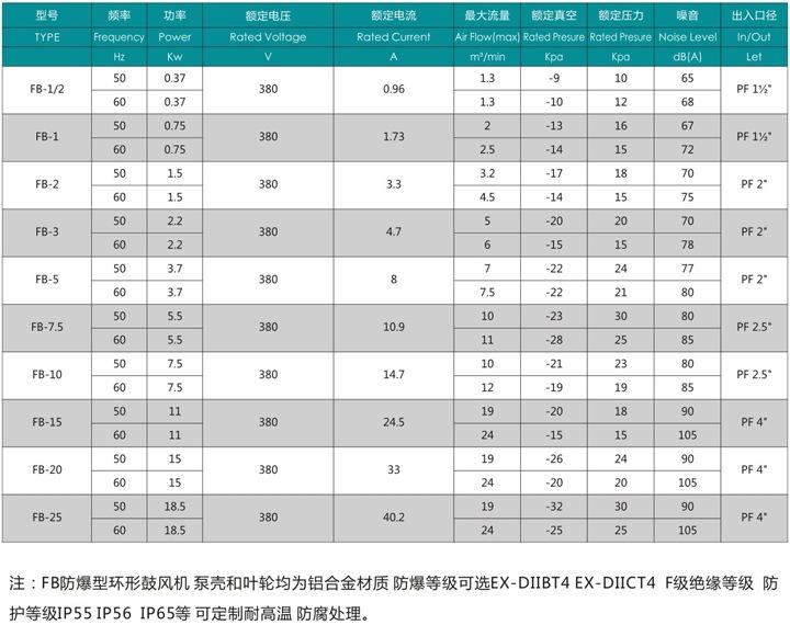 哈尔滨油气输送防爆高压风机 FB-25油气输送防爆高压风机 厂家直销防爆风机示例图3