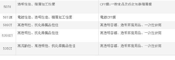 聚丙烯PP台湾塑胶3015 抗冲共聚PP 注塑高刚性食品增韧化工原料示例图10
