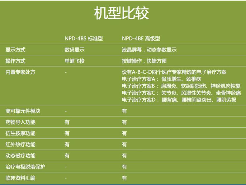 南京炮苑骨質增生儀NPD-5AS 離子導入儀 中醫定向透藥儀示例圖7