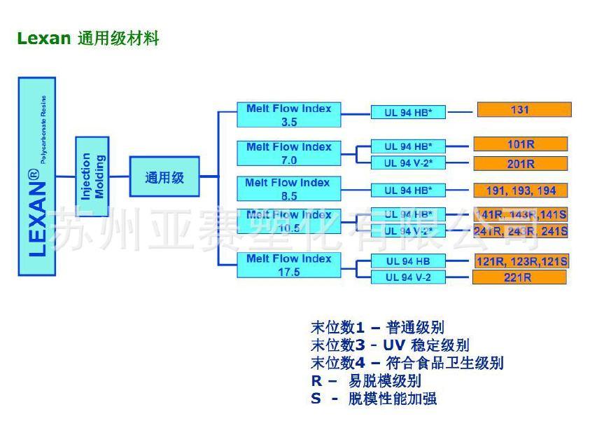 耐低温PC/沙伯基础(原GE)/LEXAN EXL8483 加入80%回料性价比高
