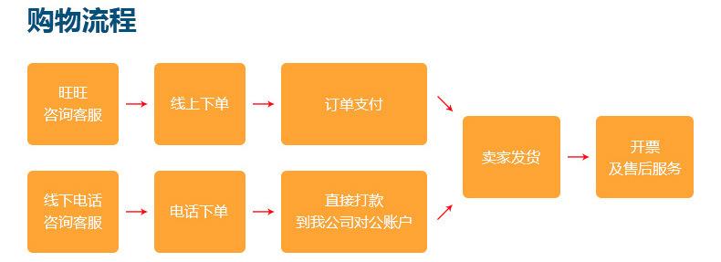 长期供应R003 温控制闭窗器 内开温控闭窗器 防火窗温控闭窗器示例图11
