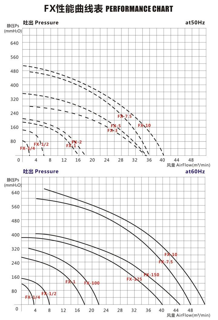2.2KW防爆中压鼓风机 油气分离防爆中压风机 化工气体输送示例图3