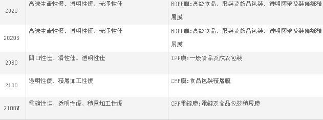 聚丙烯PP台湾塑胶3015 抗冲共聚PP 注塑高刚性食品增韧化工原料示例图6