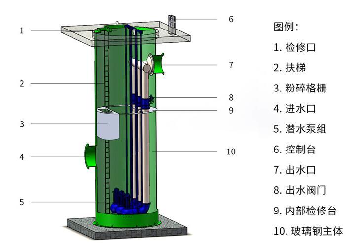 贝德一体预制化泵站,污水提升泵站,一体化提升泵站,玻璃钢一体化泵站示例图1