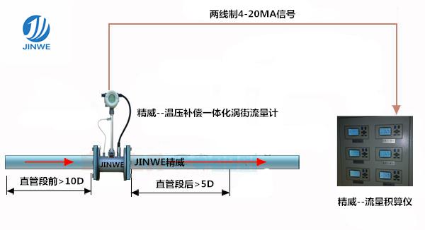 紧缩氛围流量计 紧缩气体流量计 空压机气体流量计 品牌厂家直销示例图5