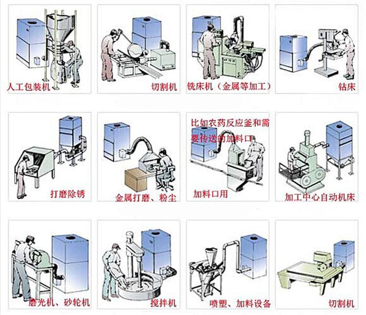 直销磨床砂轮机打磨集尘器 吸粉尘工业集尘器 平面磨床工业吸尘器示例图6