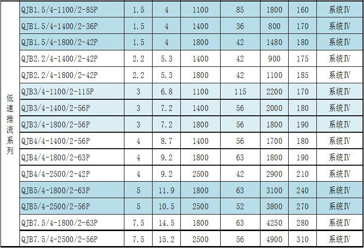 南京兰江QDT2.2/4-1800好氧池低速推进器 污水厂潜水推流器示例图9