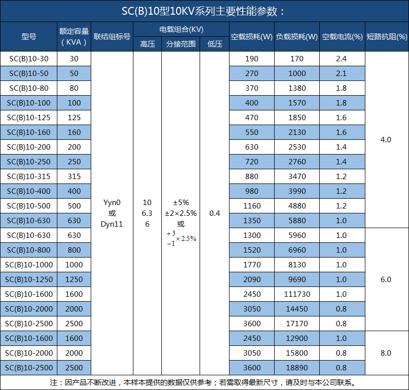 SCB10-1600kva防爆变压器 室内用厂家直销scb10干式变压器 售后有保障-创联汇通示例图9