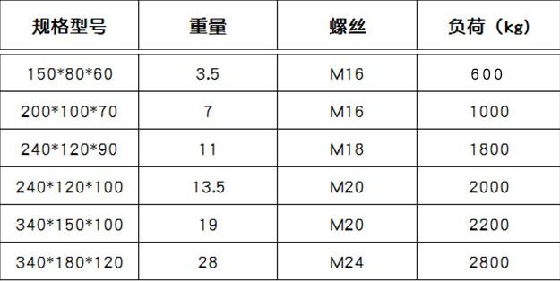 河北佳鑫厂家直销S83机床垫铁 可调垫铁 二层机床垫铁 调整垫铁价格示例图8