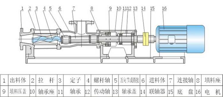 臥式螺桿泵規格,品牌高溫螺桿泵,G30型系列單螺桿污泥泵,單螺桿泵廠家示例圖12