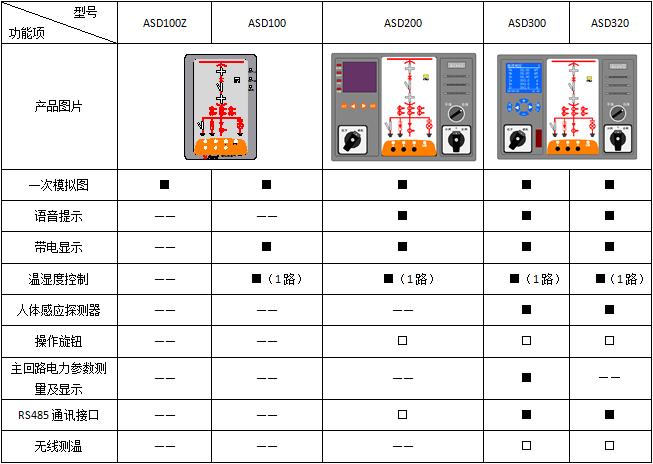 智能开关状态操显装置 安科瑞ASD100L 盘面式安装开关柜智能显控装置示例图5
