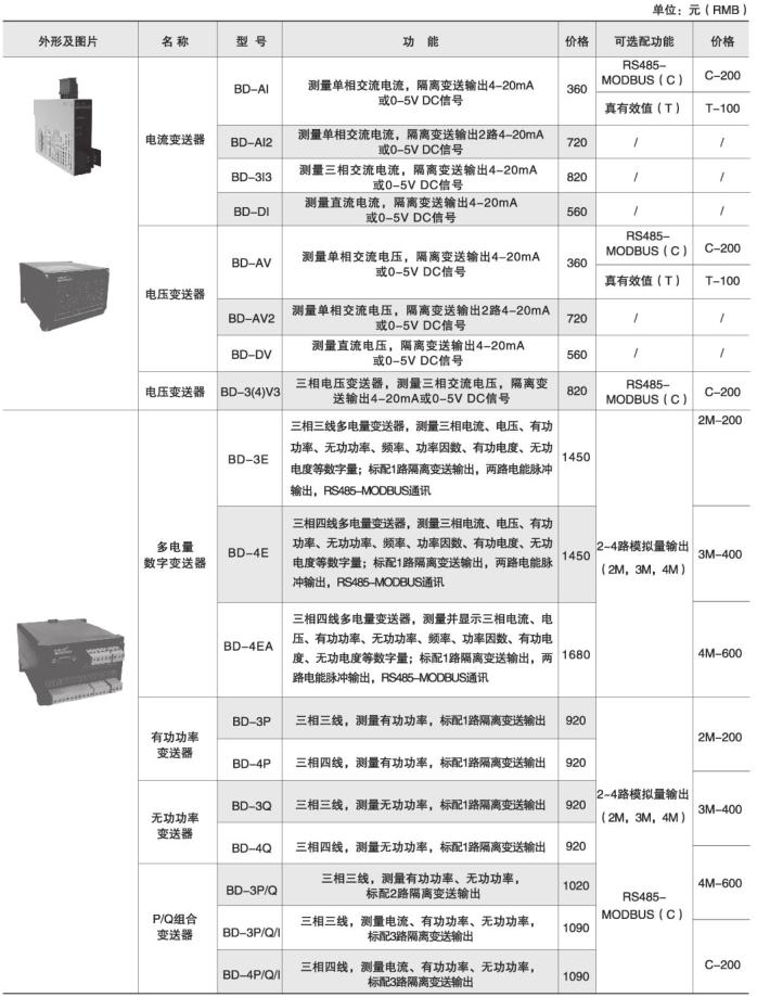 测量直流电流模拟量输出 安科瑞BD-DI 导轨安装直流电流传感器示例图9