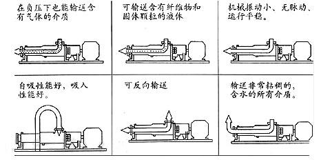 FG25-1<strong><strong><strong><strong><strong><strong><strong>不锈钢单螺杆泵</strong></strong></strong></strong></strong></strong></strong> G25-1单螺杆泵  无极调速电机螺杆泵示例图1