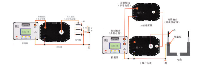 80KV超低频高压发生器|超低频耐压仪|0.1Hz超低频高压发生器|程控超低频高压发生器|超低频交流耐压装置-扬州苏电示例图7