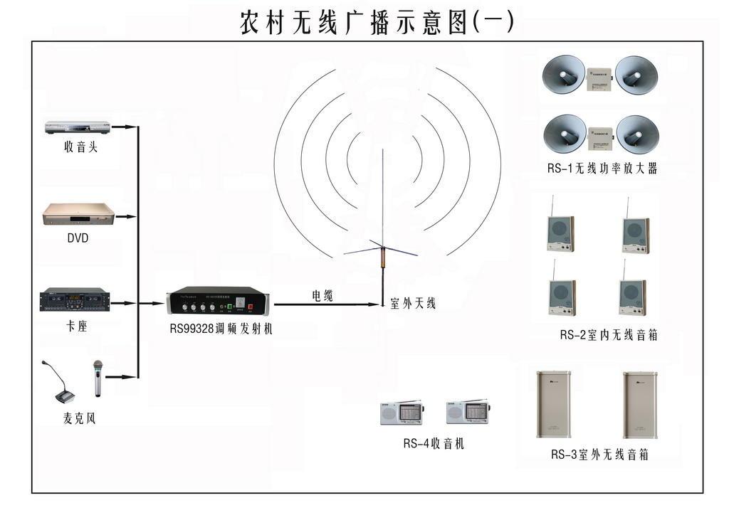 農村廣播發射機調頻發射機廣播發射機農村發射機發射機示例圖3