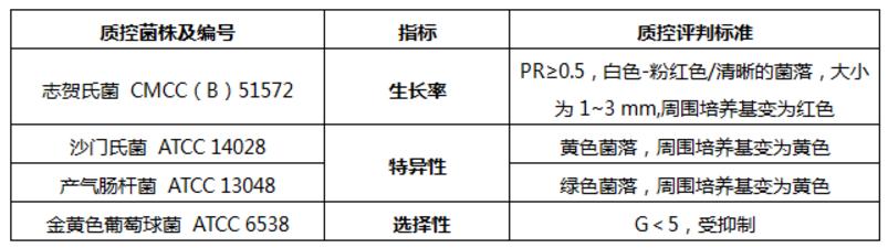 环凯志贺氏菌检测显色培养基 志贺氏菌检测培养基 CRM011示例图1