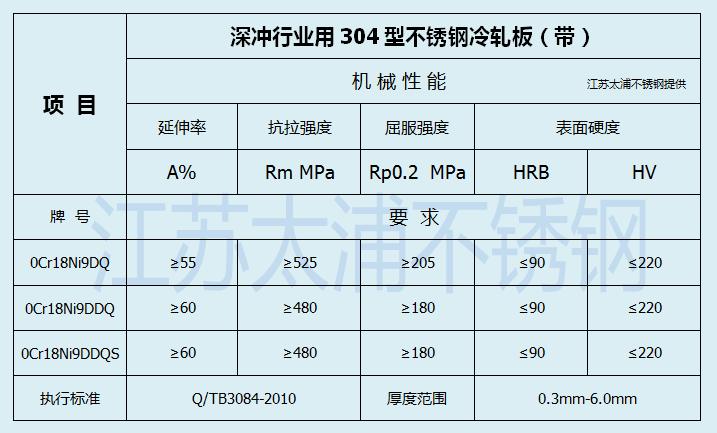 太鋼0.6mm304DQ不銹鋼板卷 0Cr18Ni9DQ拉伸不銹鋼帶0.6毫米厚的多錢示例圖10