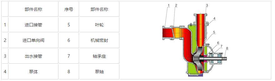 污水自吸泵結構圖
