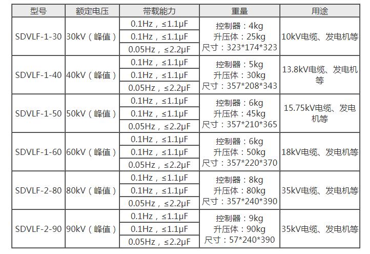 80KV超低频高压发生器|超低频耐压仪|0.1Hz超低频高压发生器|程控超低频高压发生器|超低频交流耐压装置-扬州苏电示例图3