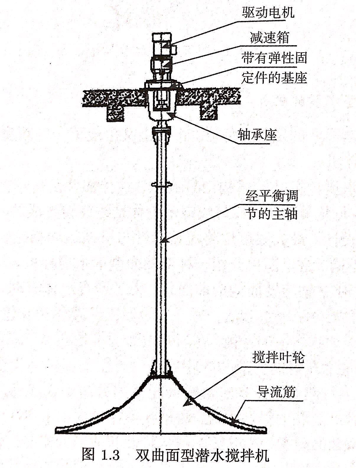 南京博源 GSJ干式双曲面搅拌机 QSJ潜水式双曲面搅拌机示例图1