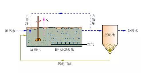 在线硝态氮分析仪