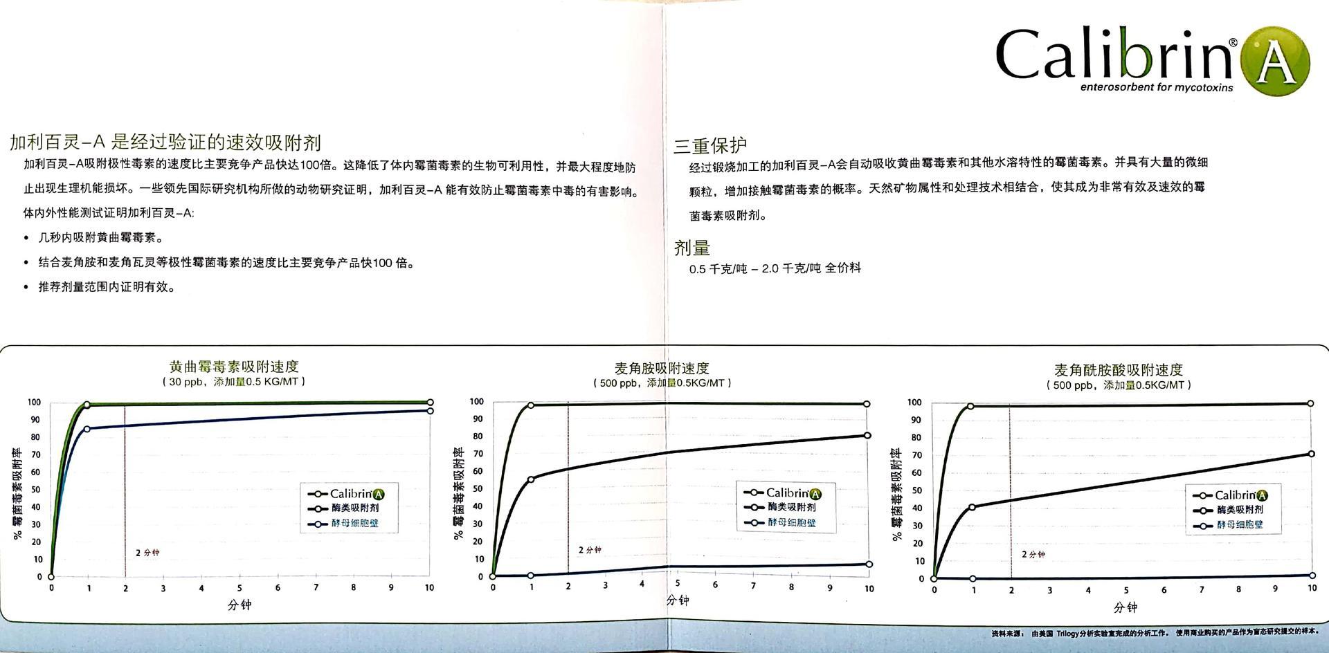 加利百靈-A霉菌毒素吸附劑美國安牧然飼料脫霉劑示例圖3
