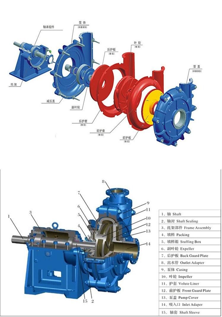 奧泉廠家生產ZJ礦用渣漿泵 無堵塞排污泵 離心式渣漿泵 柴油機離心泵 機械密封浮選泵示例圖13