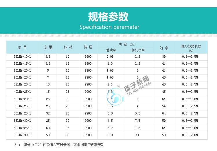 LHY氟塑料液下泵耐腐蚀耐强酸碱液下离心泵立式化工泵厂家直销示例图10