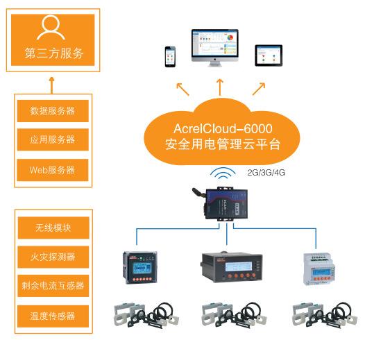 安科瑞AcrelCloud-6000智慧消防 安全用電管理云平臺 智慧用電監控預警平臺示例圖8